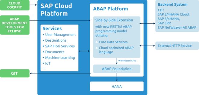 Abb 1. Die SAP Cloud Platform ABAP Environment greift auf ABAB Development Tools for Eclipse zu und ermöglicht Entwicklungsprojekte nach dem RESTful ABAP Programming Model.