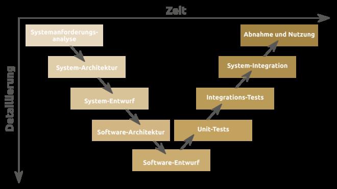 Abb 1. Im V-Modell werden Entwicklungsphasen und unterschiedliche Tests gegenübergestellt.