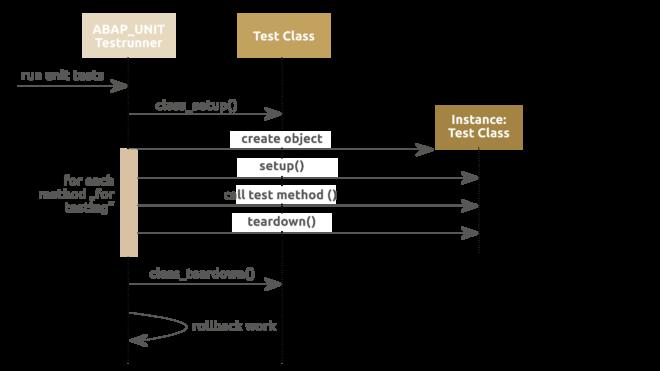 Abb 2. Zur Vor- oder Nachbereitung der Testfälle können Programmierer Methoden in die Testklassen implementieren.