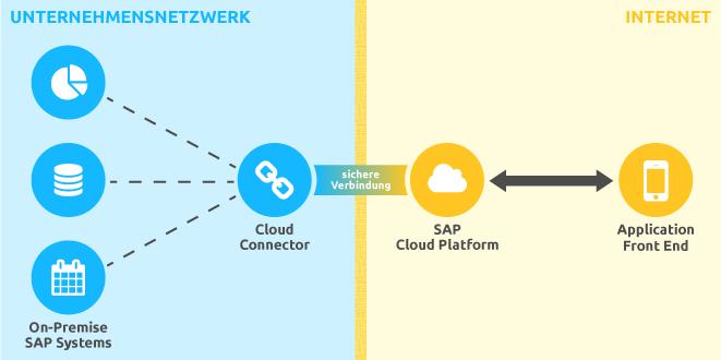 Schema des SAP Cloud Connectors