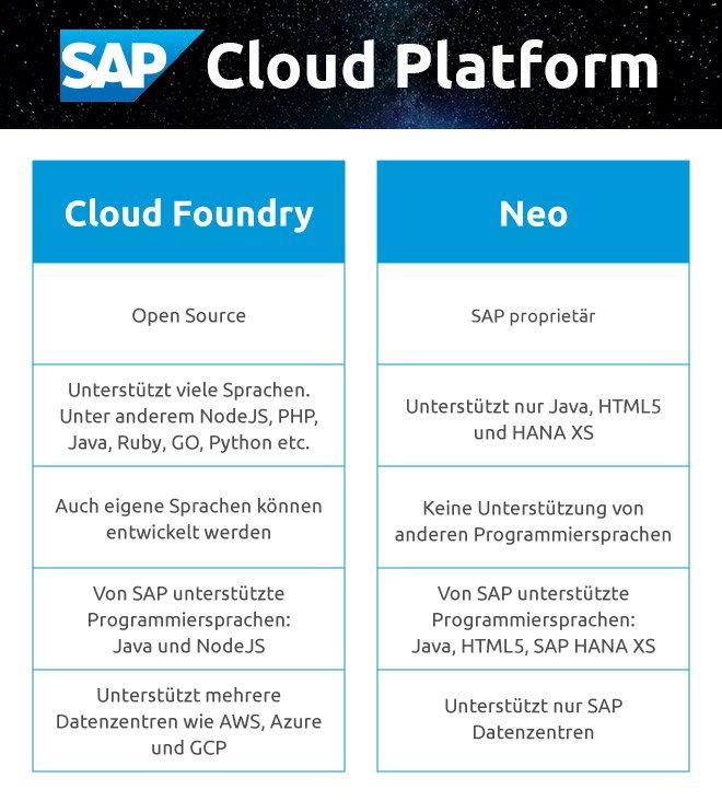 Vergleich SAP Cloud Platform