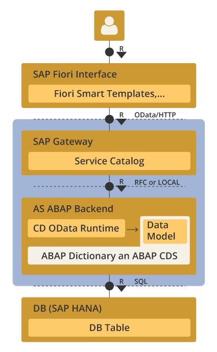 Abb 1. Nutzer führen über das Fiori User Interface Befehle aus, die mithilfe der Daten aus den Datenbanktabellen durchgeführt werden.