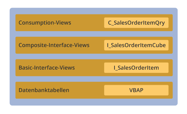 Abb 2. Zu den verschiedenen CDS-View-Typen gehören Basic-Interface-Views, Composite-Interface-Views und Consumption-Views.