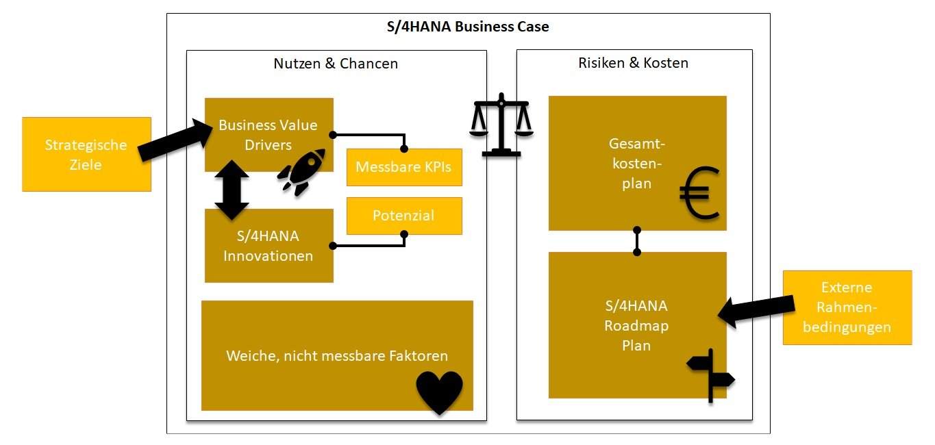 S/4HANA Business Case