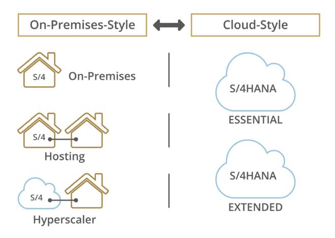 Varianten von On-Premises-Style und Cloud-Style