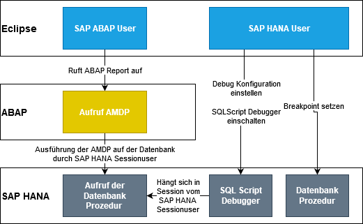 AMDP - Aufbau des Debuggings