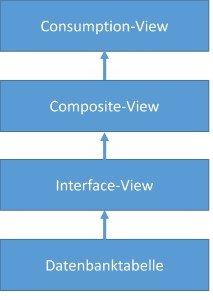 Virtuelles Datenmodell: Aufbau der Schichten