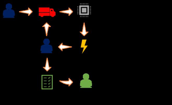 manueller entwicklungsprozess