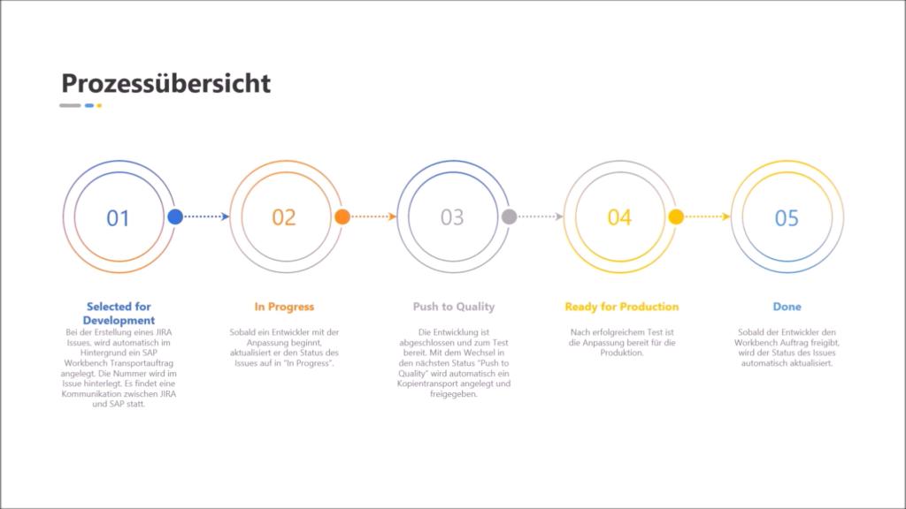SAP Jira: Beispielhafter Prozess