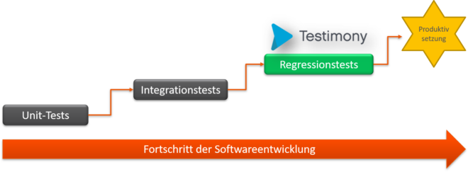 sap regressionstests automatisieren mit Testimony