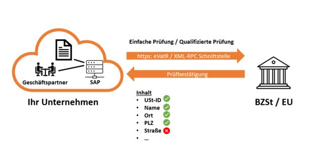 SAP Umsatzsteuer-ID-Prüfung