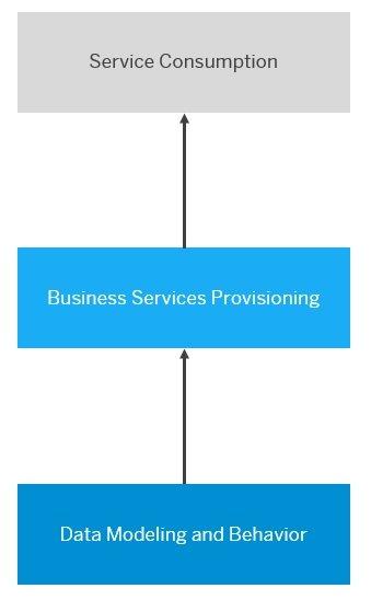 Architektur des ABAP RESTful Programming Models