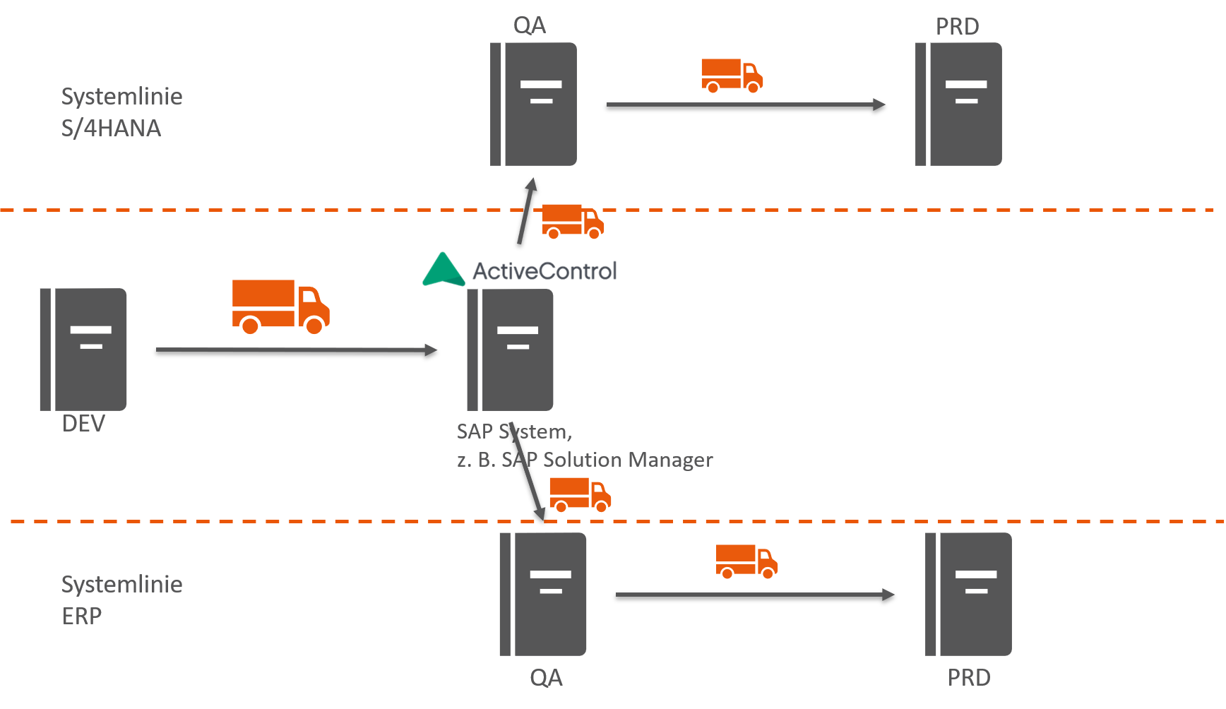 SAP-Releasemanagement mit ActiveControl