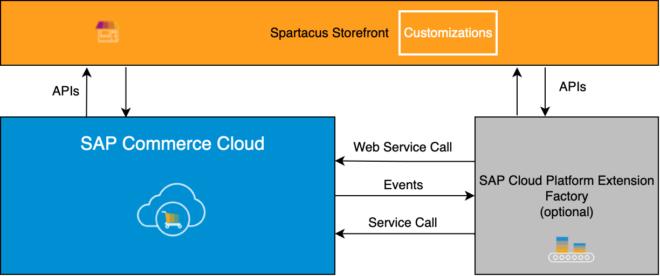SAP Spartacus