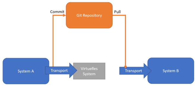 System A -> gCTS (Transport) -> Git Repository -> gCTS (Transport) -> System B)