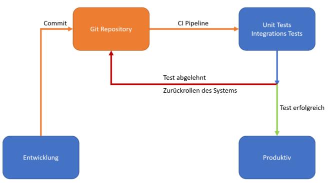 gCTS CI/CD Ablauf mit automatisiertem Testsystem