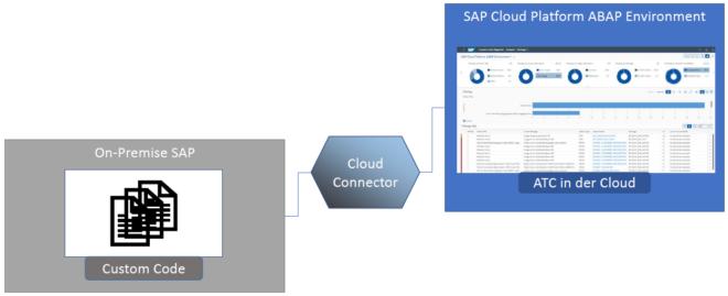 Technischer Aufbau des ATC in der Cloud