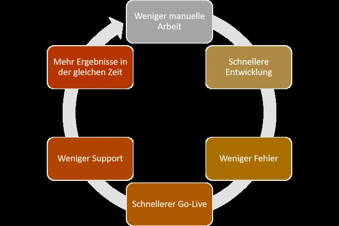sap-entwicklungsprozesse digitalisieren - potenziale