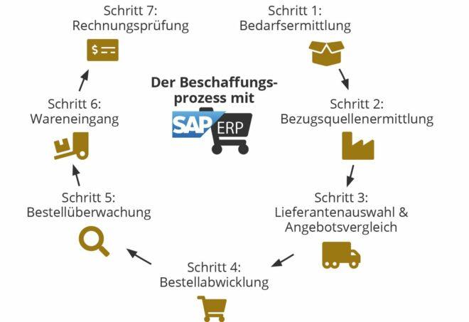 Die 7 Schritte des Beschaffungsprozesses mit SAP