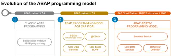abap programming model
