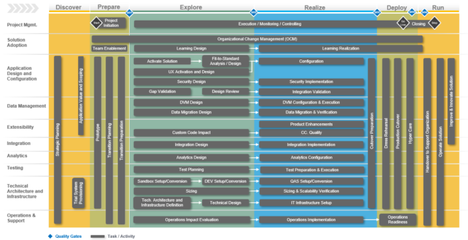Überblick über SAP Activate