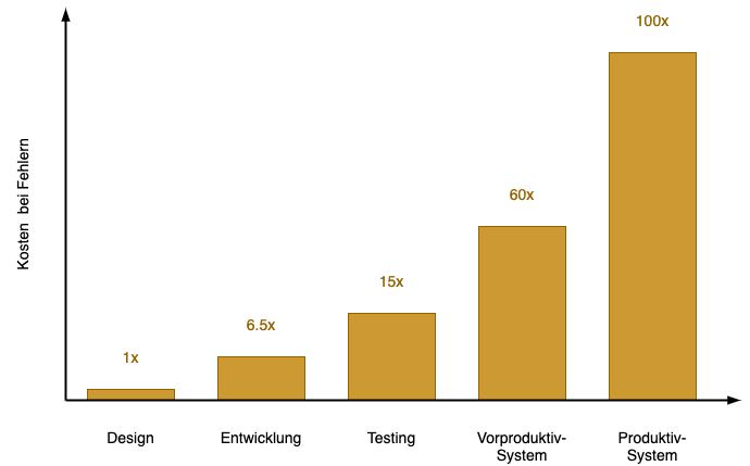 Diagramm - Kosten bei Fehlern nach Entwicklungsschritten
