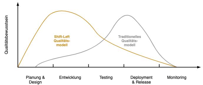 Diagramm - Shift-Left Qualitätsbewusstsein