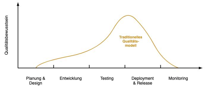 Diagramm - Traditionelles Qualitätsbewusstsein