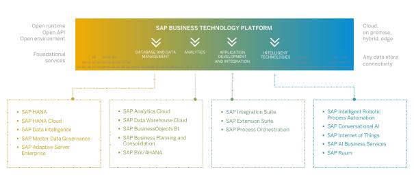 Bestandteile der SAP Business Technology Platform