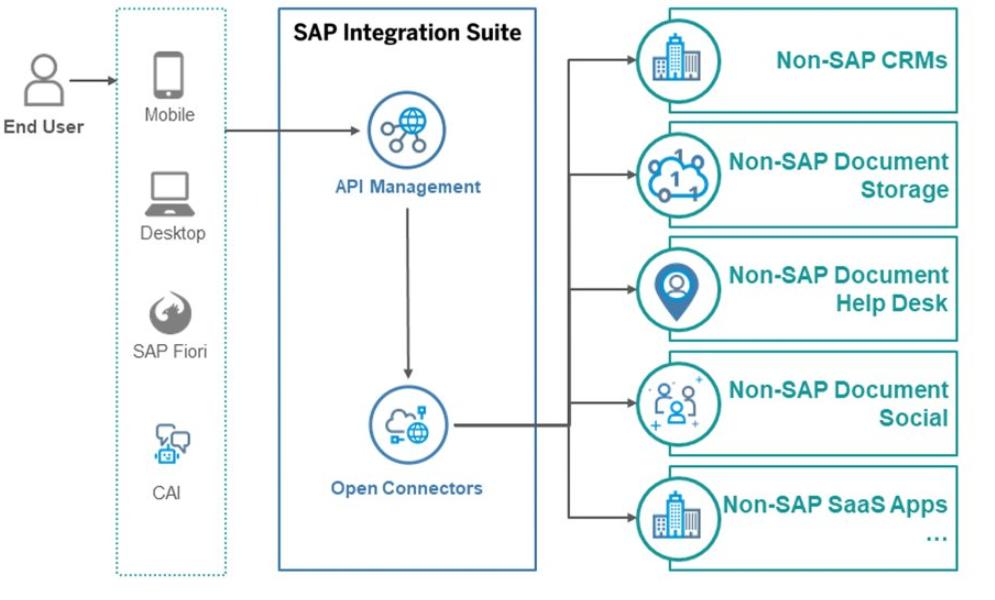 SAP Open Connectors