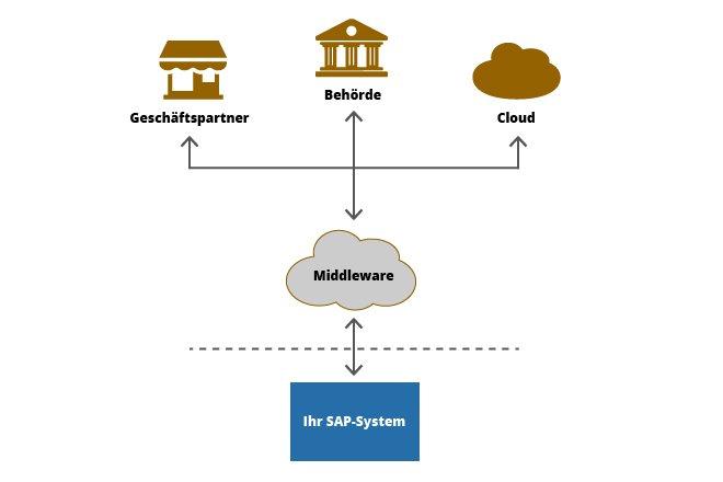 Eine Middleware ersetzt nicht nur den Business Connector, sondern fungiert als zentrale Schnittstelle in der IT-Landschaft.