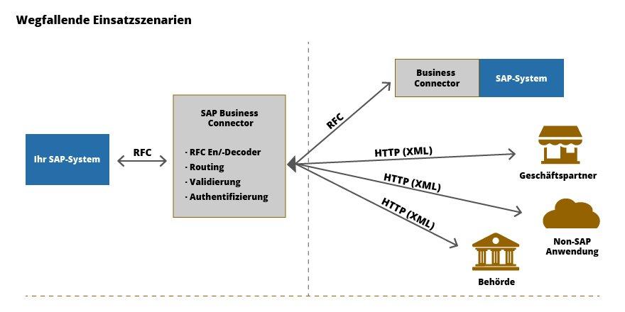 Der Business Connector ist über RFC mit dem Internet verbunden und regelt so die Kommunikation mit Geschäftspartnern oder Behörden.
