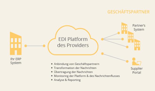 EDI-Management
