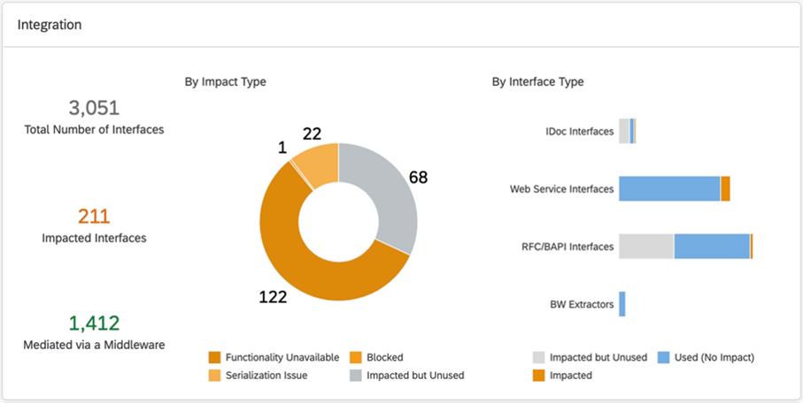 Dashboard mit Analyseergebnissen zu Schnittstellen